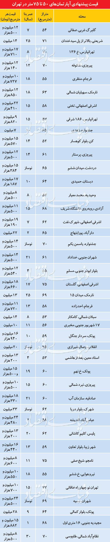 قیمت پیشنهادی آپارتمان های 50 تا 75 متر در تهران
