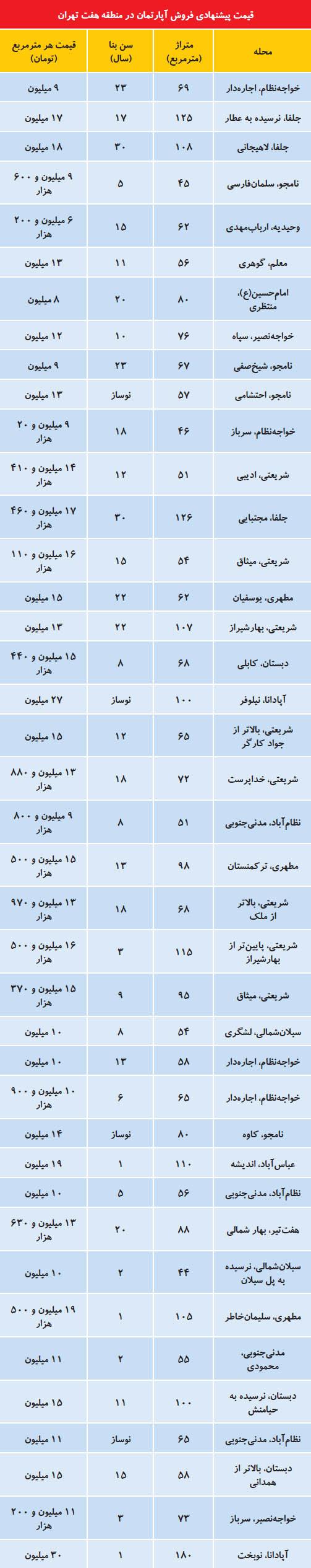 افت قیمت مسکن در منطقه ۷ تهران